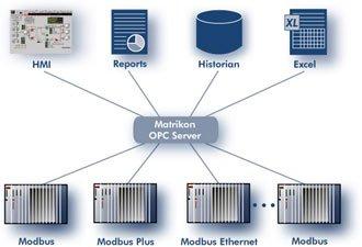 DDE Server for Prosoft Technology DF1 Master/Slave Gateway