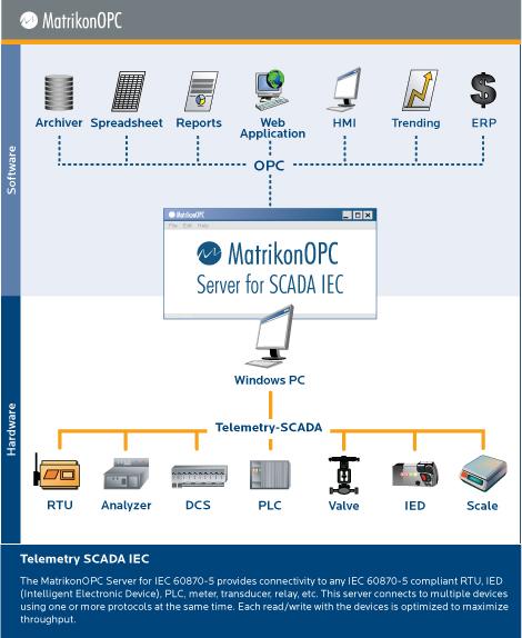 Iec 60870 5 Opc Server