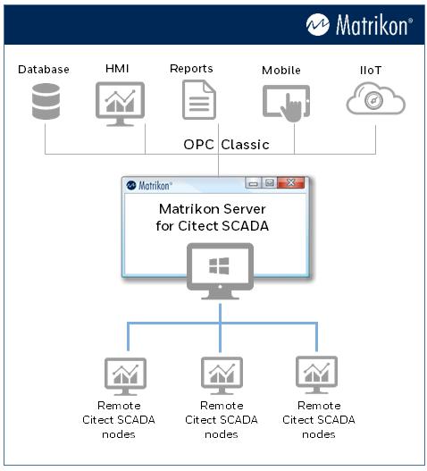 Opc Server For Citect Scada
